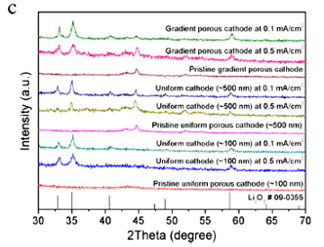 A-gradient-porous-cathode-for-non-aqueous-lithium-air-batteries-leading-to-a-high-capacity-neware-battery-tester